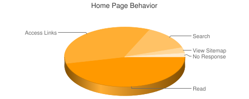 Pie chart showing home page behavior
