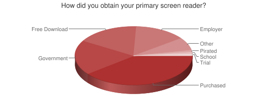 Chart showing how screen readers were obtained