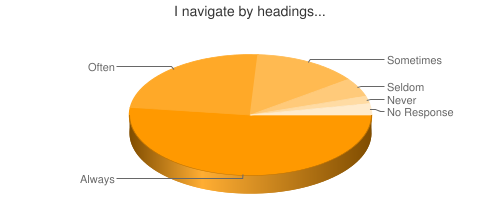 Chart showing navigation by headings