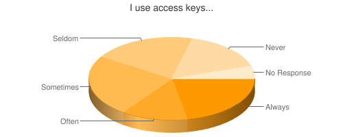 Chart showing use of access keys