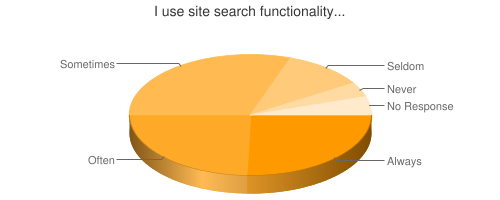 Chart showing use of search