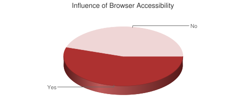 Pie chart showing Influence of Browser Accessibility