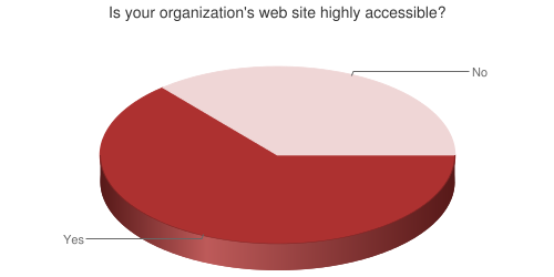 Pie chart showing accessibility of organization's web site