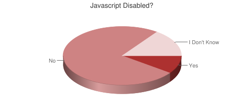 Pie chart showing javascript disabled