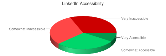 Chart showing LinkedIn accessibility