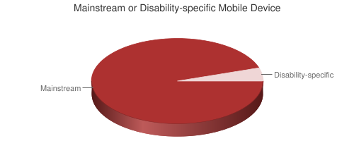 Pie chart showing Mainstream or Disability-specific Mobile Device