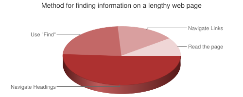 Pie chart showing methods for finding information on a page