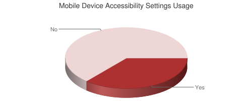 Pie Chart of Mobile Device Accessibility Settings