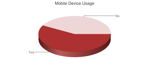 Pie chart showing Mobile Device Usage