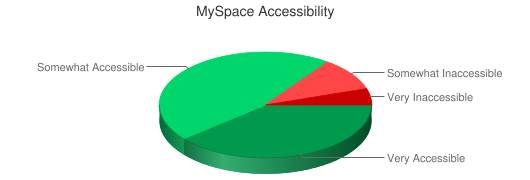 Chart showing MySpace accessibility