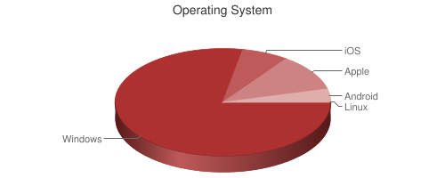 Pie chart showing respondent operating systems