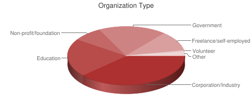 Pie Chart of Respondent Organization Type