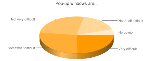 Chart showing use of pop-up windows