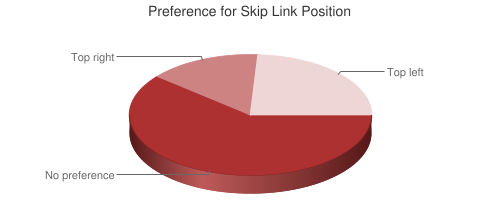 Chart showing preference for Skip Link Position