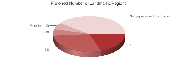 Chart showing preferred number of landmarks/regions