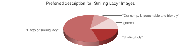 Chart showing preferred description for smiling lady images