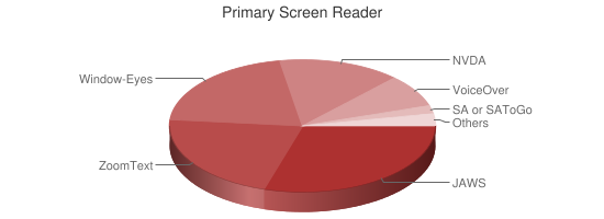 Primary Screen Reader