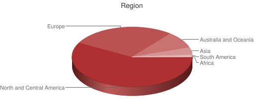Pie chart showing respondents region