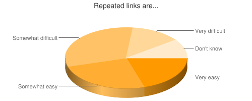 Chart showing ease of repeated links