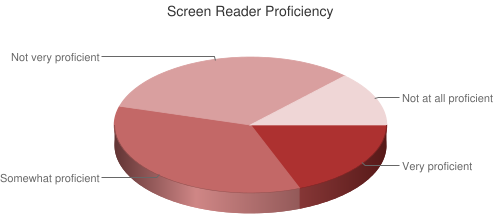 Pie Chart of screen reader proficiency