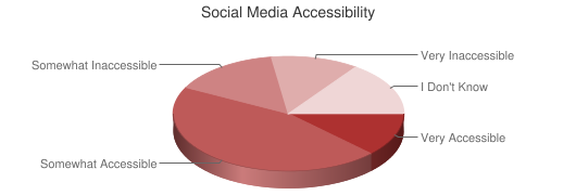 Chart showing social media accessibility