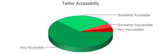 Chart showing Twitter accessibility