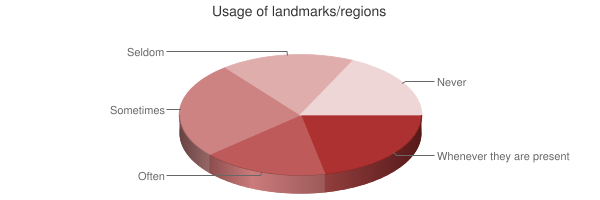 Chart showing usage of landmarks/regions