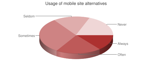 Chart showing use of mobile site alternatives