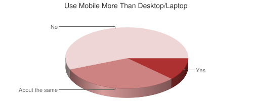 Chart showing mobile vs. desktop/laptop usage