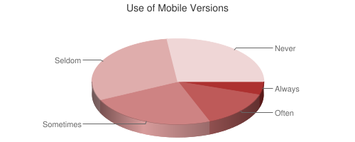 Pie chart showing Use of Mobile Versions