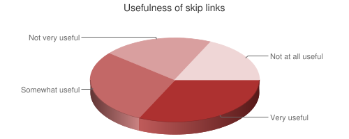 Chart showing usefulness of skip links