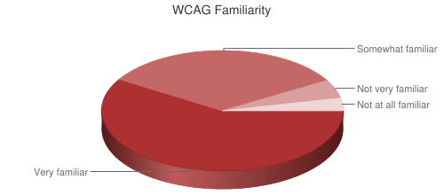 Pie Chart of WCAG Familiarity