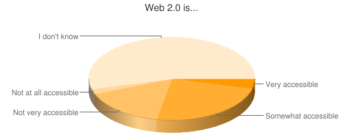 Chart showing Web 2.0 accessibility