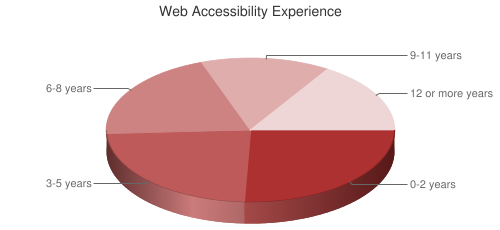 Pie Chart of web accessibility experience