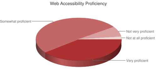 Pie Chart of Web Accessibility Proficiency