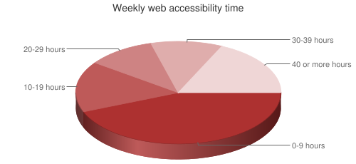 Pie Chart of weekly web accessibility time
