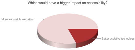 Chart showing impacts on accessibility