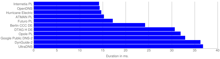 Fastest Response Graph